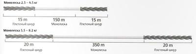 Леска Nautilus Crake+Shock Leader F.Y. 150м d-0.18мм 2.7кг